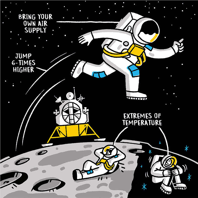 Cartoon image of astronauts on the Moon with air tank and lunar lander, showing extreme hot and cold temperatures